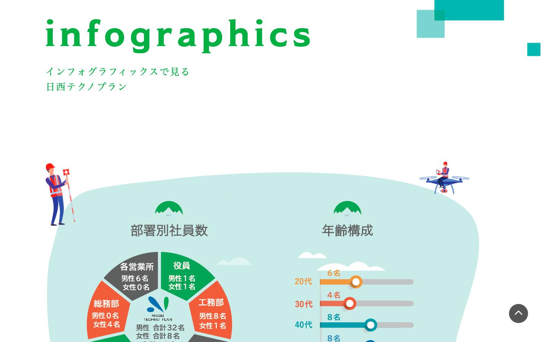 株式会社 日西テクノプラン